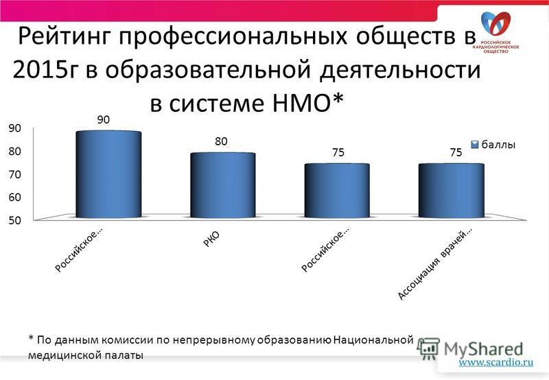 Рейтинг профессиональных обществ в 2015 г в образовательной деятельности в системе НМО* * По данным комиссии по непрерывному образованию Национальной медицинской палаты