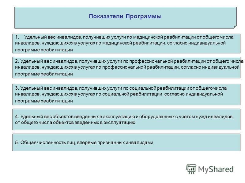 Показатели Программы 1. Удельный вес инвалидов, получивших услуги по медицинской реабилитации от общего числа инвалидов, нуждающихся в услугах по медицинской реабилитации, согласно индивидуальной программе реабилитации 2. Удельный вес инвалидов, полу