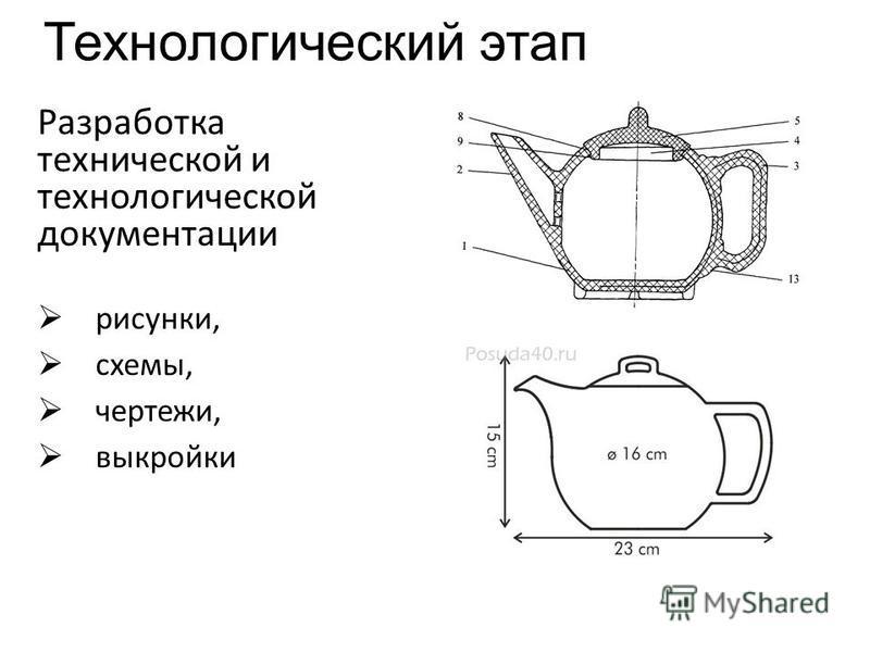 Технологический этап Разработка технической и технологической документации рисунки, схемы, чертежи, выкройки
