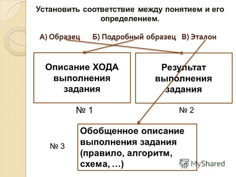 А ) Образец Б ) Подробный образец В ) Эталон Описание ХОДА выполнения задания Обобщенное описание выполнения задания (правило, алгоритм, схема, …) Результат выполнения задания 1 3 2 Установить соответствие между понятием и его определением.