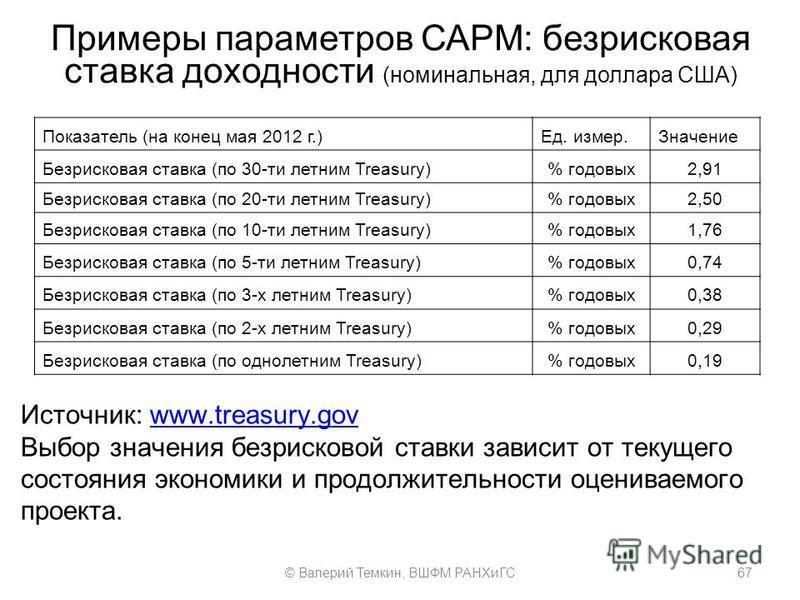 Примеры параметров САРМ: безрисковая ставка доходности (номинальная, для доллара США) Показатель (на конец мая 2012 г.)Ед. измер.Значение Безрисковая ставка (по 30-ти летним Treasury)% годовых 2,91 Безрисковая ставка (по 20-ти летним Treasury)% годов