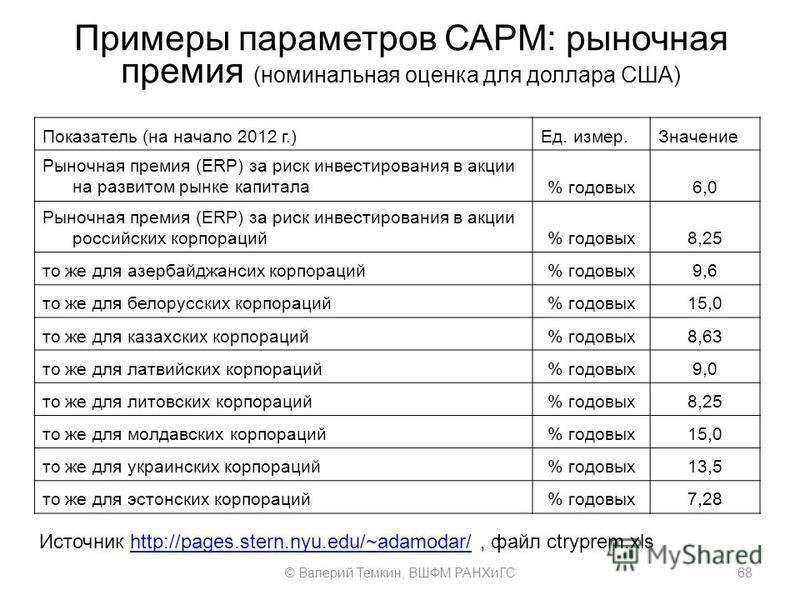 Примеры параметров САРМ: рыночная премия (номинальная оценка для доллара США) Показатель (на начало 2012 г.)Ед. измер.Значение Рыночная премия (ERP) за риск инвестирования в акции на развитом рынке капитала% годовых 6,0 Рыночная премия (ERP) за риск