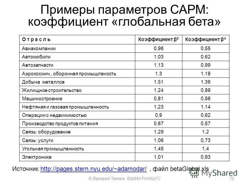 Примеры параметров САРМ: коэффициент «глобальная бета» О т р а с л ь Коэффициент β E Коэффициент β U Авиакомпании 0,960,55 Автомобили 1,030,62 Автозапчасти 1,130,99 Аэрокосмич., оборонная промышленость 1,31,18 Добыча металлов 1,511,36 Жилищное строит