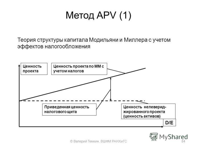 Метод APV (1) Ценность проекта Ценность проекта по ММ с учетом налогов D/E Приведенная ценность налогового щита Ценность нелеверид- жированного проекта (ценность активов) Теория структуры капитала Модильяни и Миллера с учетом эффектов налогообложения