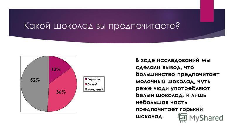 Какой шоколад вы предпочитаете? В ходе исследований мы сделали вывод, что большинство предпочитает молочный шоколад, чуть реже люди употребляют белый шоколад, и лишь небольшая часть предпочитает горький шоколад. 52% 36% 12%