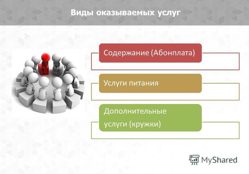 Виды оказываемых услуг Содержание (Абонплата)Услуги питания Дополнительные услуги (кружки)