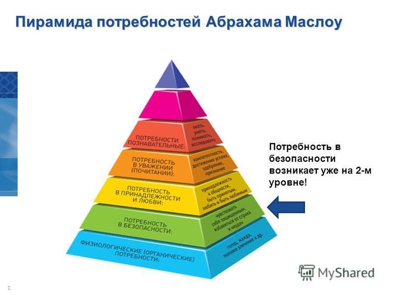 2 Пирамида потребностей Абрахама Маслоу Потребность в безопасности возникает уже на 2-м уровне!