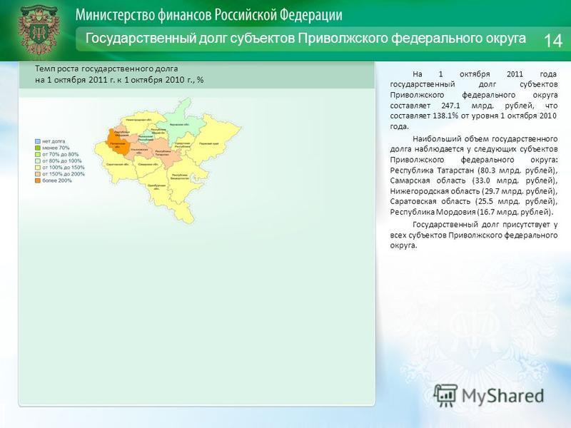 Государственный долг субъектов Приволжского федерального округа На 1 октября 2011 года государственный долг субъектов Приволжского федерального округа составляет 247.1 млрд. рублей, что составляет 138.1% от уровня 1 октября 2010 года. Наибольший объе