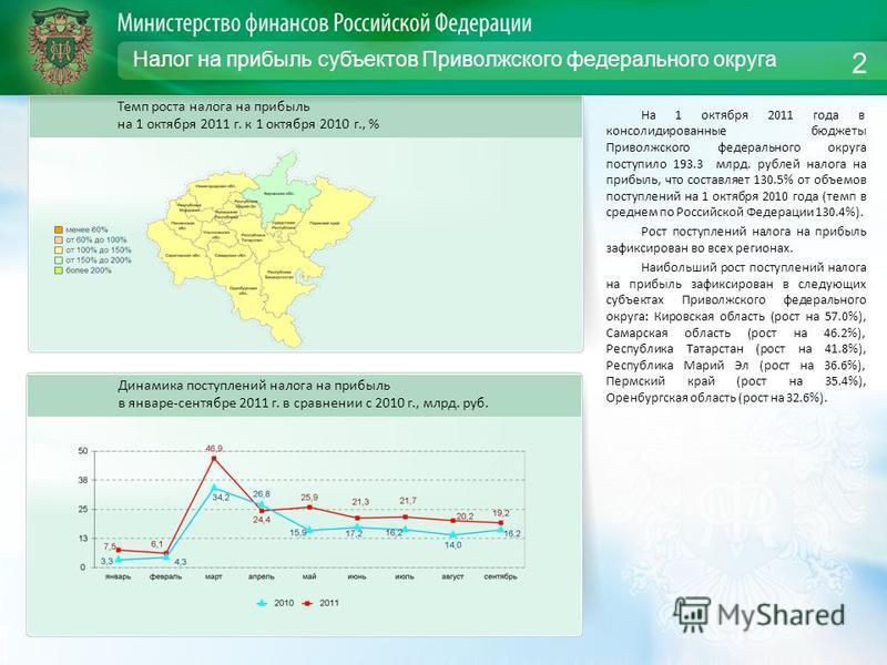 Налог на прибыль субъектов Приволжского федерального округа На 1 октября 2011 года в консолидированные бюджеты Приволжского федерального округа поступило 193.3 млрд. рублей налога на прибыль, что составляет 130.5% от объемов поступлений на 1 октября