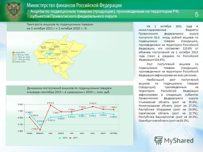 Акцизы по подакцизным товарам (продукции), производимым на территории РФ, субъектов Приволжского федерального округа На 1 октября 2011 года в консолидированные бюджеты Приволжского федерального округа поступило 62.6 млрд. рублей акцизов по подакцизны