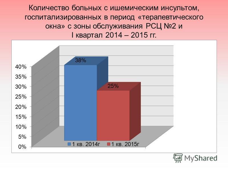 Количество больных с ишемическим инсультом, госпитализированных в период «терапевтического окна» с зоны обслуживания РСЦ 2 и I квартал 2014 – 2015 гг.