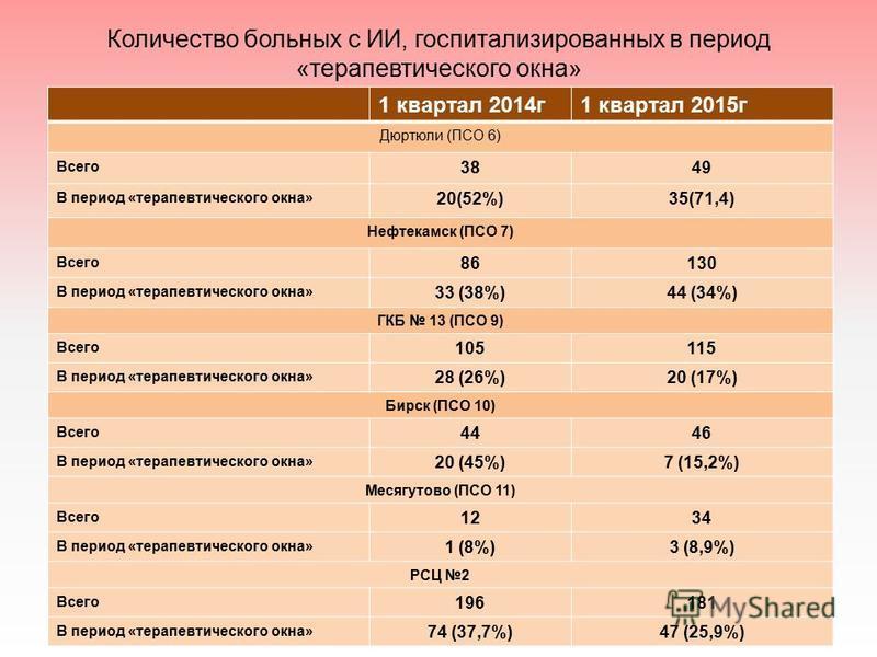 Количество больных с ИИ, госпитализированных в период «терапевтического окна» 1 квартал 2014 г 1 квартал 2015 г Дюртюли (ПСО 6) Всего 3849 В период «терапевтического окна» 20(52%)35(71,4) Нефтекамск (ПСО 7) Всего 86130 В период «терапевтического окна