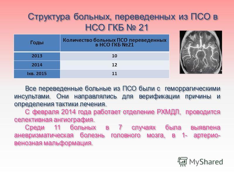 Структура больных, переведенных из ПСО в НСО ГКБ 21 Все переведенные больные из ПСО были с геморрагическими инсультами. Они направлялись для верификации причины и определения тактики лечения. С февраля 2014 года работает отделение РХМДЛ, проводится с