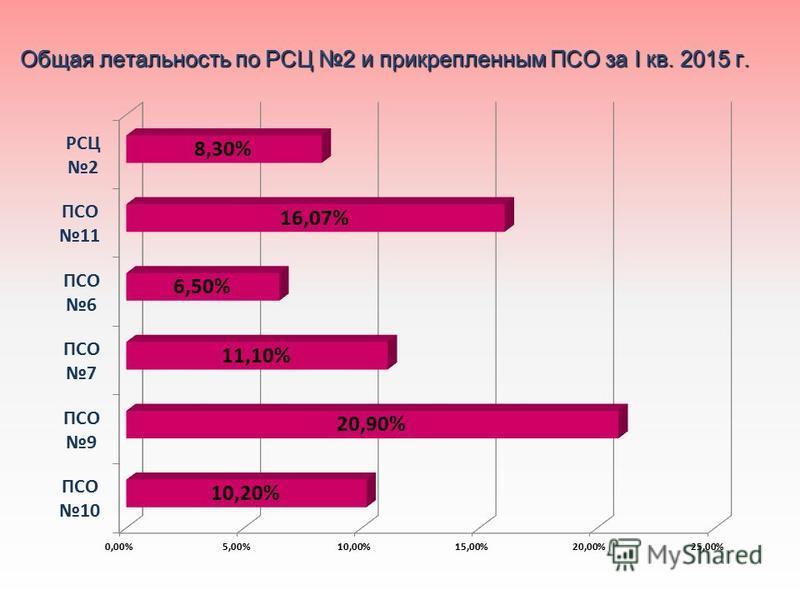 Общая летальность по РСЦ 2 и прикрепленным ПСО за I кв. 2015 г.