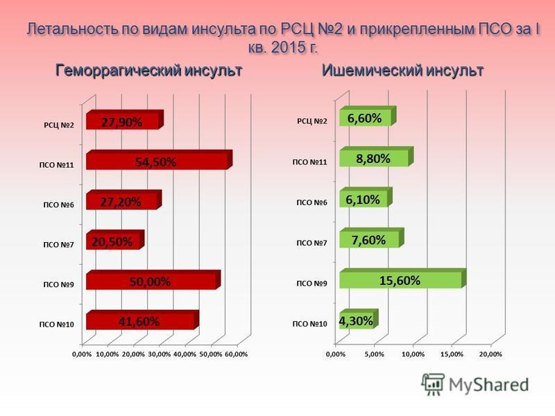 Летальность по видам инсульта по РСЦ 2 и прикрепленным ПСО за I кв. 2015 г. Геморрагический инсульт Ишемический инсульт