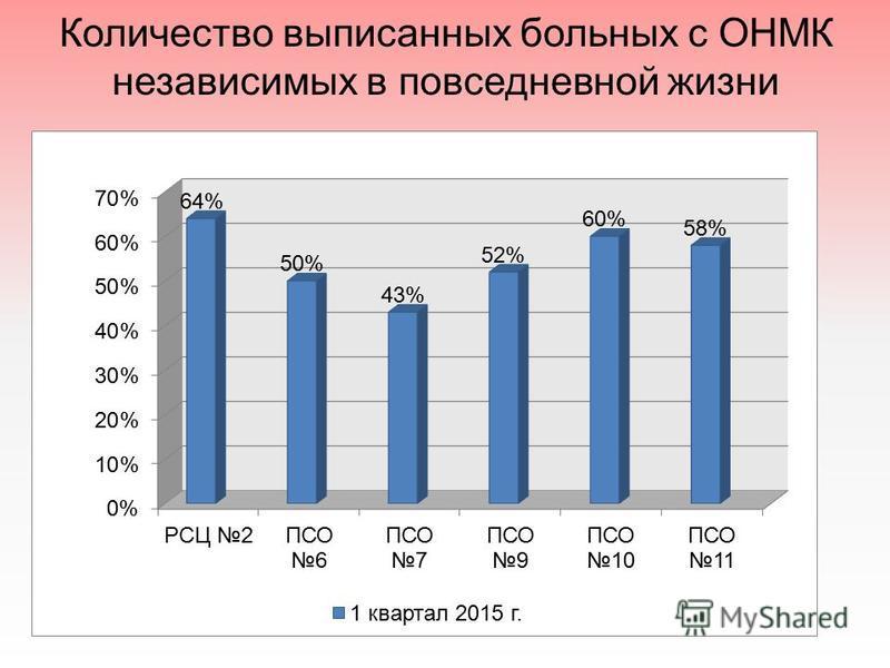 Количество выписанных больных с ОНМК независимых в повседневной жизни
