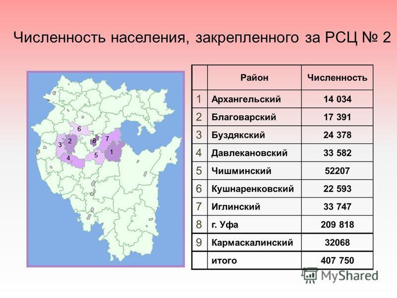 Численность населения, закрепленного за РСЦ 2