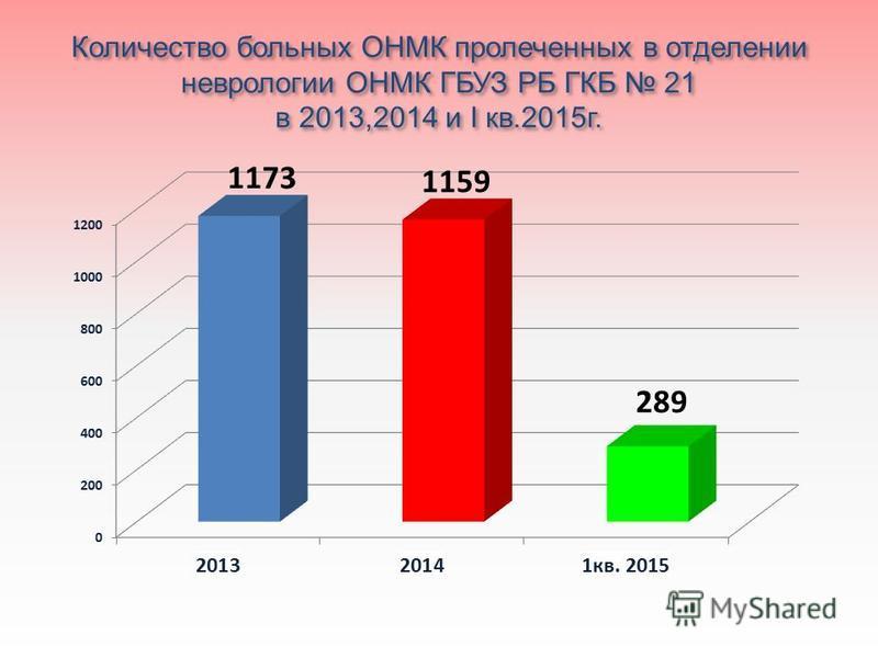 Количество больных ОНМК пролеченных в отделении неврологии ОНМК ГБУЗ РБ ГКБ 21 в 2013,2014 и I кв.2015 г.