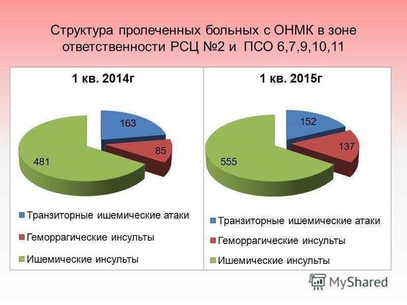 Структура пролеченных больных с ОНМК в зоне ответственности РСЦ 2 и ПСО 6,7,9,10,11