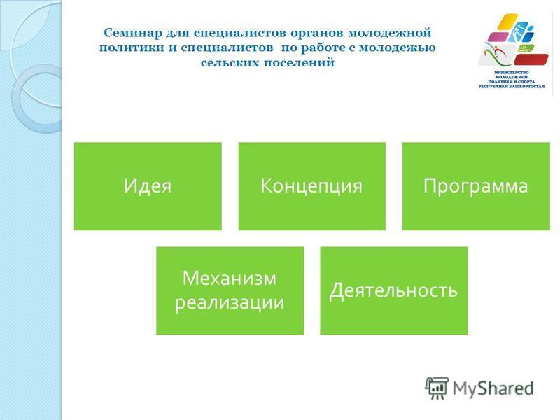 Идея КонцепцияПрограмма Механизм реализации Деятельность