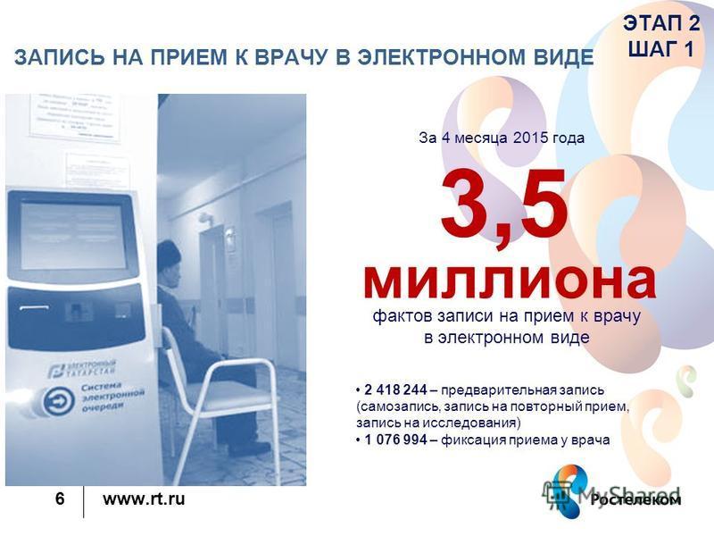 www.rt.ru 6 За 4 месяца 2015 года 2 418 244 – предварительная запись (самозапись, запись на повторный прием, запись на исследования) 1 076 994 – фиксация приема у врача 5 ЗАПИСЬ НА ПРИЕМ К ВРАЧУ В ЭЛЕКТРОННОМ ВИДЕ 3,5 миллиона фактов записи на прием
