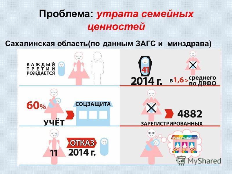 Проблема: утрата семейных ценностей Сахалинская область(по данным ЗАГС и минздрава)
