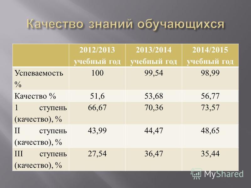 2012/2013 учебный год 2013/2014 учебный год 2014/2015 учебный год Успеваемость % 10099,5498,99 Качество %51,653,6856,77 1 ступень (качество), % 66,6770,3673,57 II ступень (качество), % 43,9944,4748,65 III ступень (качество), % 27,5436,4735,44