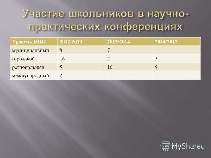 Уровень НПК 2012/20132013/20142014/2015 муниципальный 87 городской 1623 региональный 5109 международный 2