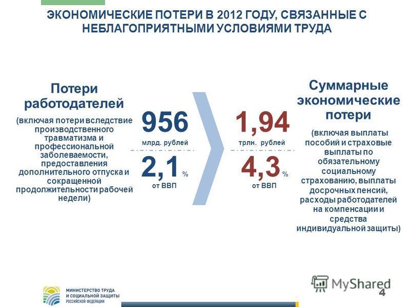 4 ЭКОНОМИЧЕСКИЕ ПОТЕРИ В 2012 ГОДУ, СВЯЗАННЫЕ С НЕБЛАГОПРИЯТНЫМИ УСЛОВИЯМИ ТРУДА 956 млрд. рублей 2,1 % от ВВП Потери работодателей (включая потери вследствие производственного травматизма и профессиональной заболеваемости, предоставления дополнитель