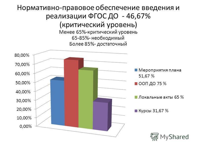 Нормативно-правовое обеспечение введения и реализации ФГОС ДО - 46,67% (критический уровень) Менее 65%-критический уровень 65-85%- необходимый Более 85%- достаточный