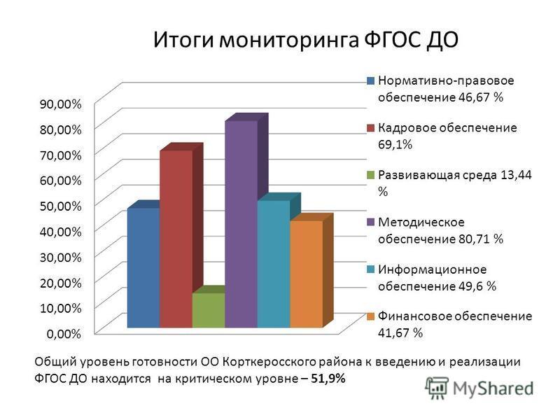 Итоги мониторинга ФГОС ДО Общий уровень готовности ОО Корткеросского района к введению и реализации ФГОС ДО находится на критическом уровне – 51,9%