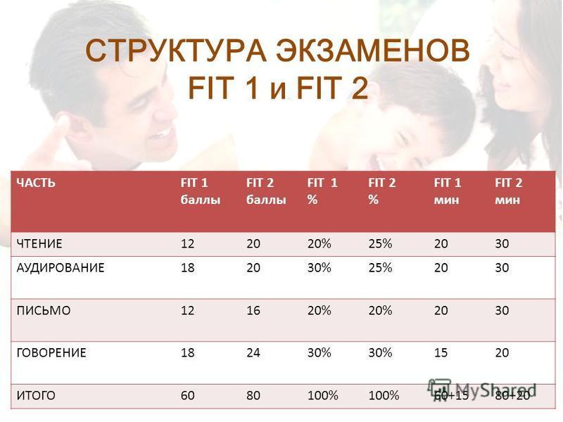 СТРУКТУРА ЭКЗАМЕНОВ FIT 1 и FIT 2 ЧАСТЬFIT 1 баллы FIT 2 баллы FIT 1 % FIT 2 % FIT 1 мин FIT 2 мин ЧТЕНИЕ122020%25%2030 АУДИРОВАНИЕ182030%25%2030 ПИСЬМО121620% 2030 ГОВОРЕНИЕ182430% 1520 ИТОГО6080100% 60+1580+20