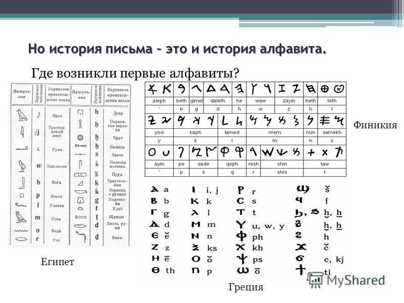 Но история письма – это и история алфавита. Где возникли первые алфавиты? Египет Финикия Греция