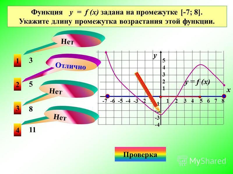 y На каком из рисунков функция, заданная графиком, возрастает на промежутке [0; 3]? 1 4 2 3 Нет Отлично Проверка (4) Нет x 0 1 x 0 1 x 01 x 0 1 y y y