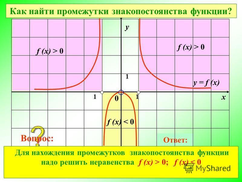 х у х < x х х f (x ) f (x ) > f (x ) х х f (x ) х > x f(х ) > f(x ) ab c b Функцию y = f (x) называют убывающей на промежутке N, если из неравенства x f (x ) Функцию y = f (x) называют возрастающей на промежутке M, если из неравенства x 3 f (x 3 ). Ф