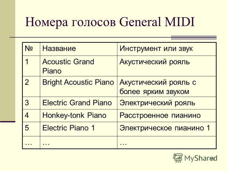 42 Номера голосов General MIDI Название Инструмент или звук 1Acoustic Grand Piano Акустический рояль 2Bright Acoustic Piano Акустический рояль с более ярким звуком 3Electric Grand Piano Электрический рояль 4Honkey-tonk Piano Расстроенное пианино 5Ele