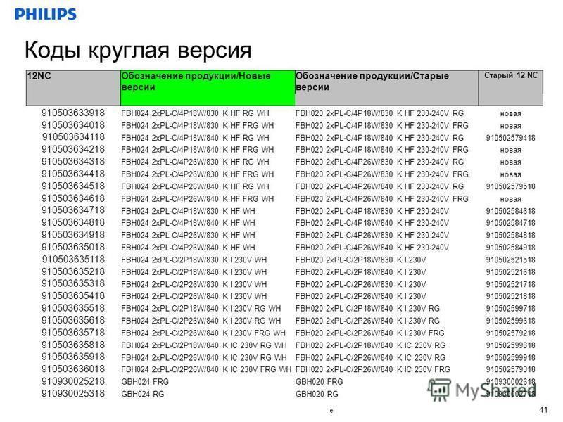 Confidential Divison, MMMM dd, yyyy, Reference 41 Коды круглая версия 12NCОбозначение продукции/Новые версии Обозначение продукции/Старые версии Старый 12 NC 910503633918 FBH024 2xPL-C/4P18W/830 K HF RG WHFBH020 2xPL-C/4P18W/830 K HF 230-240V RGновая
