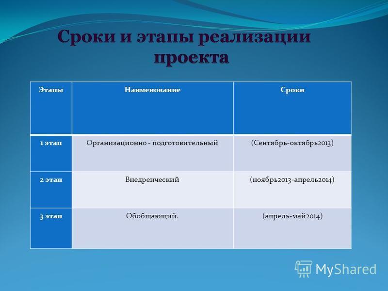 Этапы НаименованиеСроки 1 этап Организационно - подготовительный(Сентябрь-октябрь 2013) 2 этап Внедренческий(ноябрь 2013-апрель 2014) 3 этап Обобщающий.(апрель-май 2014)