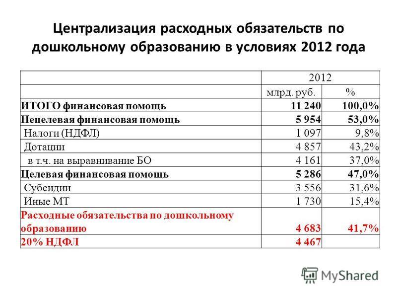 Централизация расходных обязательств по дошкольному образованию в условиях 2012 года 2012 млрд. руб.% ИТОГО финансовая помощь 11 240100,0% Нецелевая финансовая помощь 5 95453,0% Налоги (НДФЛ)1 0979,8% Дотации 4 85743,2% в т.ч. на выравнивание БО4 161