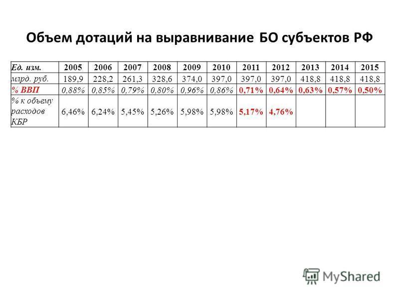 Объем дотаций на выравнивание БО субъектов РФ Ед. изм.20052006200720082009201020112012201320142015 млрд. руб.189,9228,2261,3328,6374,0397,0 418,8 % ВВП0,88%0,85%0,79%0,80%0,96%0,86%0,71%0,64%0,63%0,57%0,50% % к объему расходов КБР 6,46%6,24%5,45%5,26