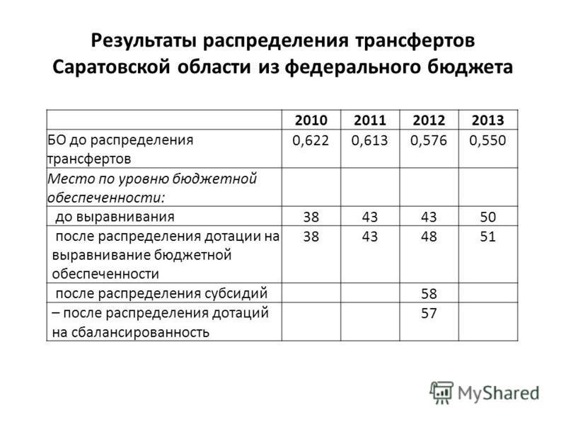Результаты распределения трансфертов Саратовской области из федерального бюджета 2010201120122013 БО до распределения трансфертов 0,6220,6130,5760,550 Место по уровню бюджетной обеспеченности: до выравнивания 3843 50 после распределения дотации на вы