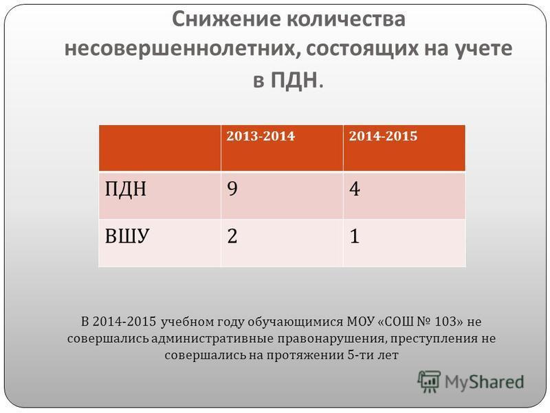 Снижение количества несовершеннолетних, состоящих на учете в ПДН. 2013-20142014-2015 ПДН 94 ВШУ 21 В 2014-2015 учебном году обучающимися МОУ « СОШ 103» не совершались административные правонарушения, преступления не совершались на протяжении 5- ти ле