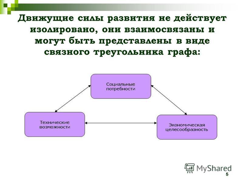 5 Движущие силы развития не действует изолировано, они взаимосвязаны и могут быть представлены в виде связного треугольника графа:
