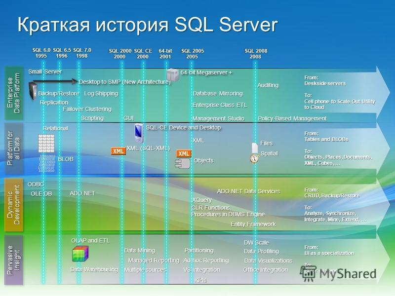 SQL 6.0 1995 SQL 7.0 1998 SQL 2000 2000 SQL 2005 2005 SQL 2008 2008 SQL 6.5 1996 SQL CE 2000 64-bit 2001 From: Deskside servers To: Cell phone to Scale-Out Utility to Cloud From: Tables and BLOBs To: Objects, Places, Documents, XML, Cubes, … From: CR