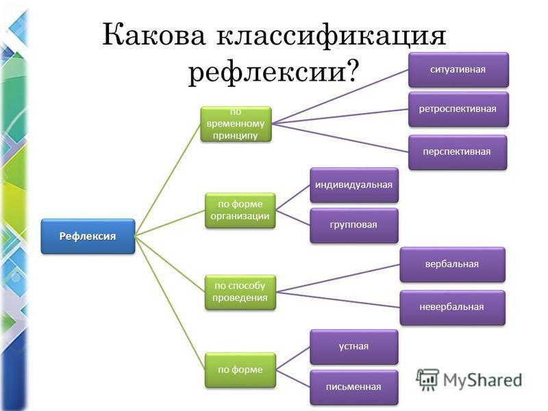 Какова классификация рефлексии? Рефлексия по временному принципу ситуативная ретроспективная перспективная по форме организации индивидуальная групповая по способу проведения вербальная невербальная по форме устная письменная