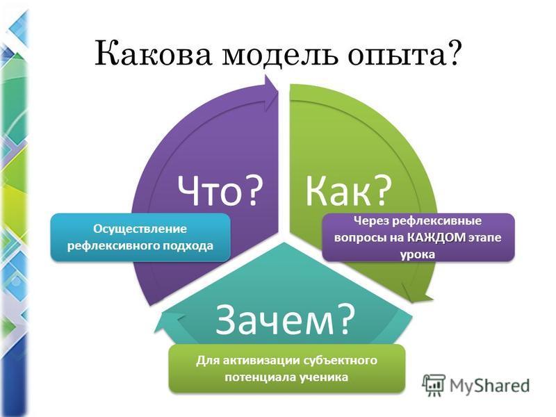 Какова модель опыта? Как? Зачем? Что? Осуществление рефлексивного подхода КАЖДОМ Через рефлексивные вопросы на КАЖДОМ этапе урока Для активизации субъектного потенциала ученика
