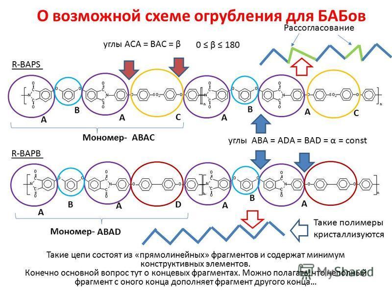 О возможной схеме огрубления для БАБов Такие цепи состоят из «прямолинейных» фрагментов и содержат минимум конструктивных элементов. Конечно основной вопрос тут о концевых фрагментах. Можно полагать, что неполный фрагмент с оного конца дополняет фраг