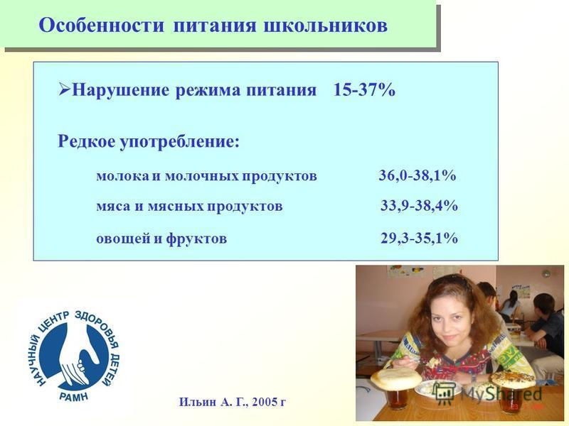 Нарушение режима питания 15-37% Редкое употребление: молока и молочных продуктов 36,0-38,1% мяса и мясных продуктов 33,9-38,4% овощей и фруктов 29,3-35,1% Ильин А. Г., 2005 г Особенности питания школьников