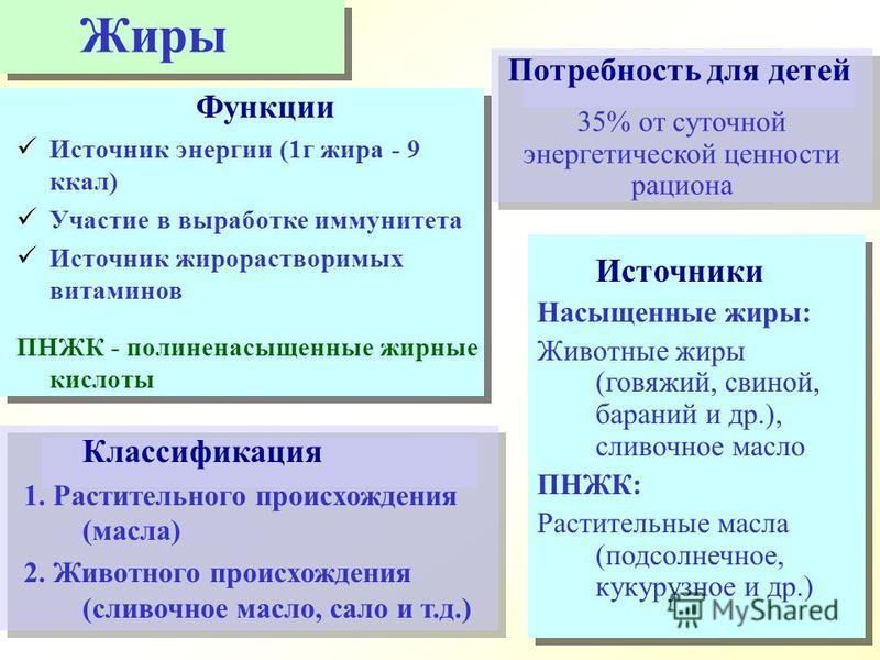 Классификация 1. Растительного происхождения (масла) 2. Животного происхождения (сливочное масло, сало и т.д.) Функции Источник энергии (1 г жира - 9 ккал) Участие в выработке иммунитета Источник жирорастворимых витаминов ПНЖК - полиненасыщенные жирн