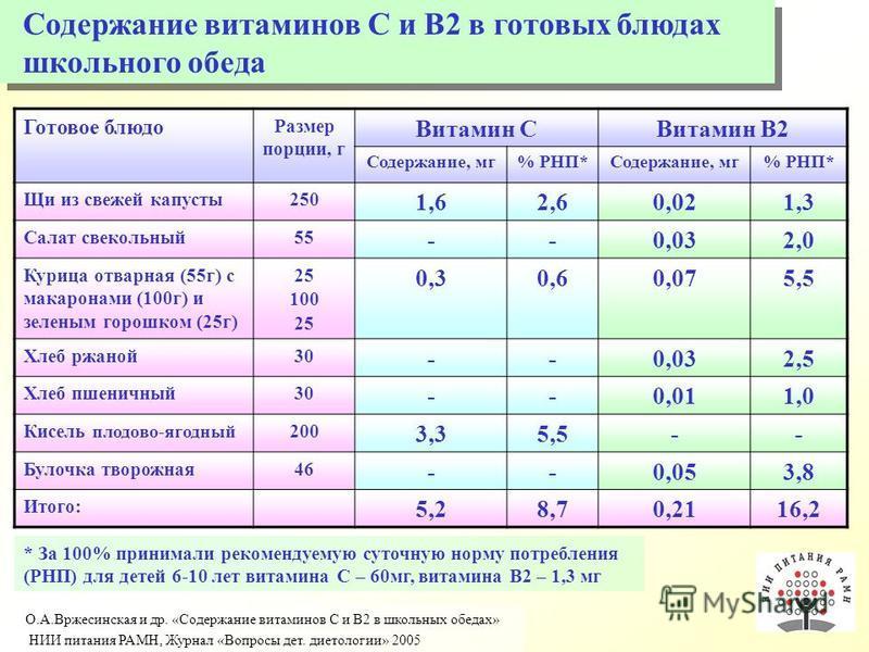 Готовое блюдо Размер порции, г Витамин СВитамин В2 Содержание, мг% РНП*Содержание, мг% РНП* Щи из свежей капусты 250 1,62,60,021,3 Салат свекольный 55 --0,032,0 Курица отварная (55 г) с макаронами (100 г) и зеленым горошком (25 г) 25 100 25 0,30,60,0
